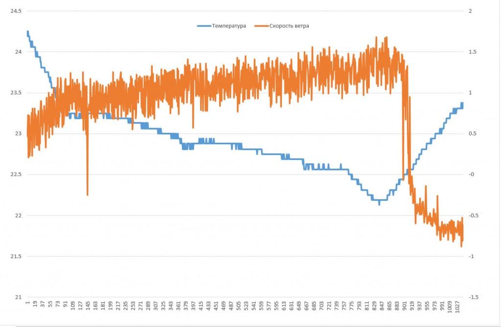 диаграмма температуры и скорости