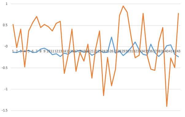 диаграмма скоростей по осям