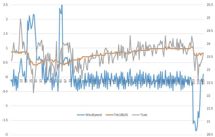 диаграмма температур и скорости v2