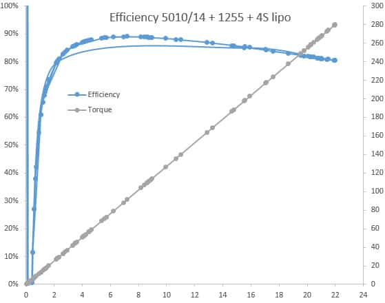 efficiency 4S