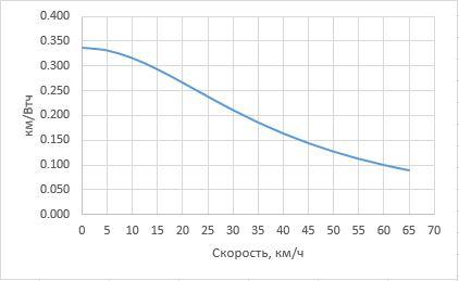 эффективная скорость велосипеда