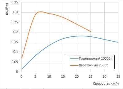 Эффективная скорость передвижения на e-bike